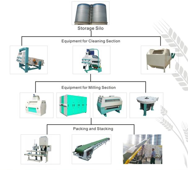 Wheat Flour Mill Machinery